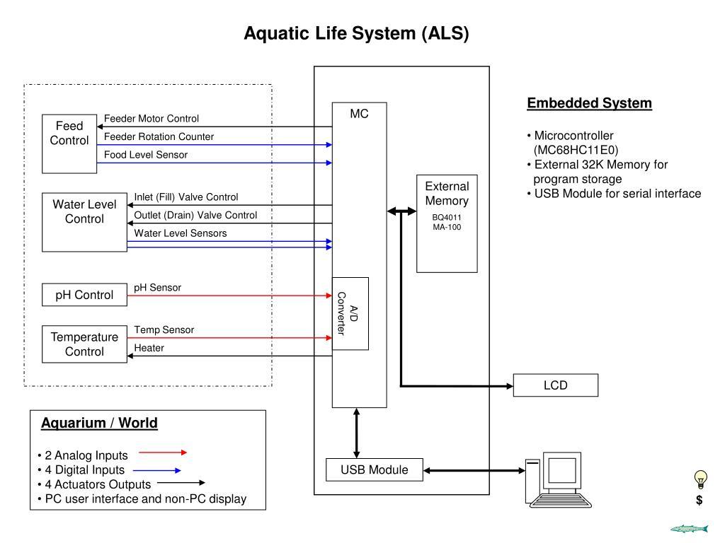 Aquatic Life System (ALS)