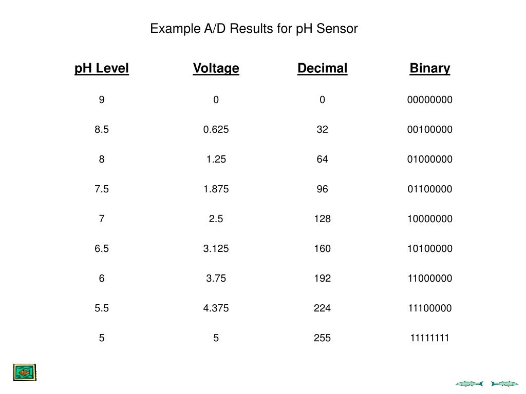 Example A/D Results for pH Sensor
