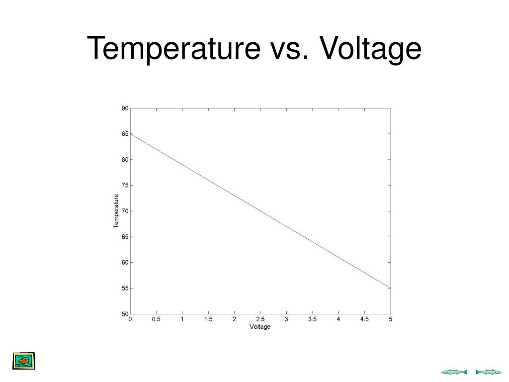 Temperature vs. Voltage