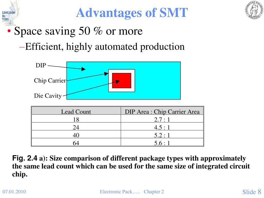 Advantages of SMT