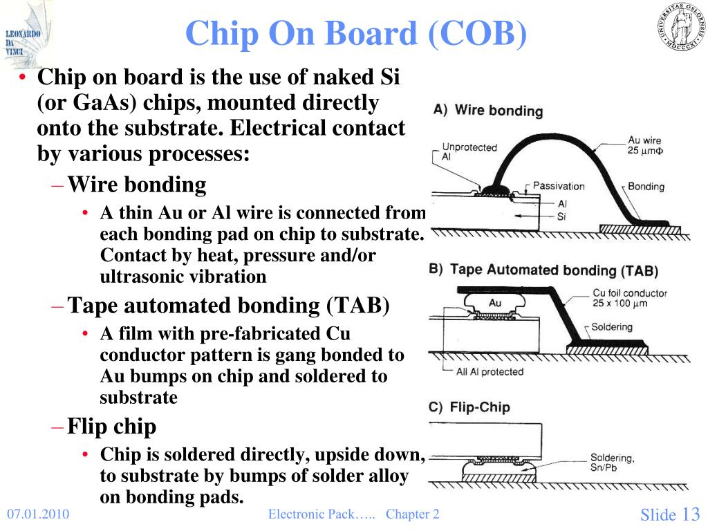 Chip On Board (COB)