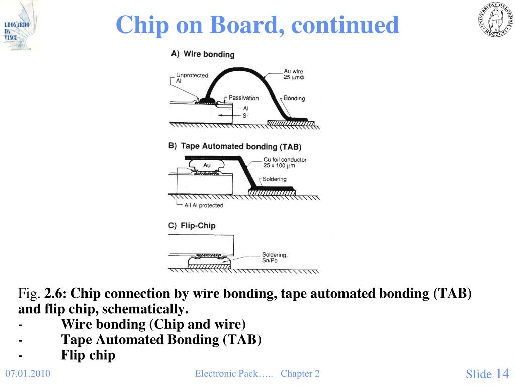 Chip on Board, continued