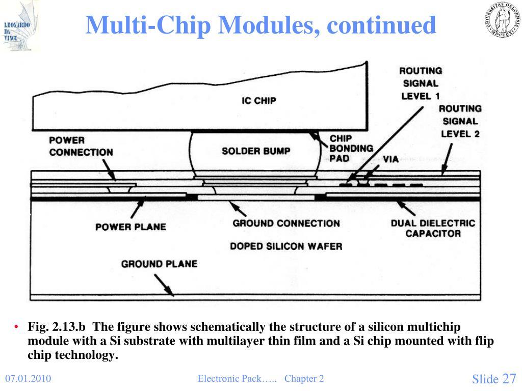 Multi-Chip Modules, continued