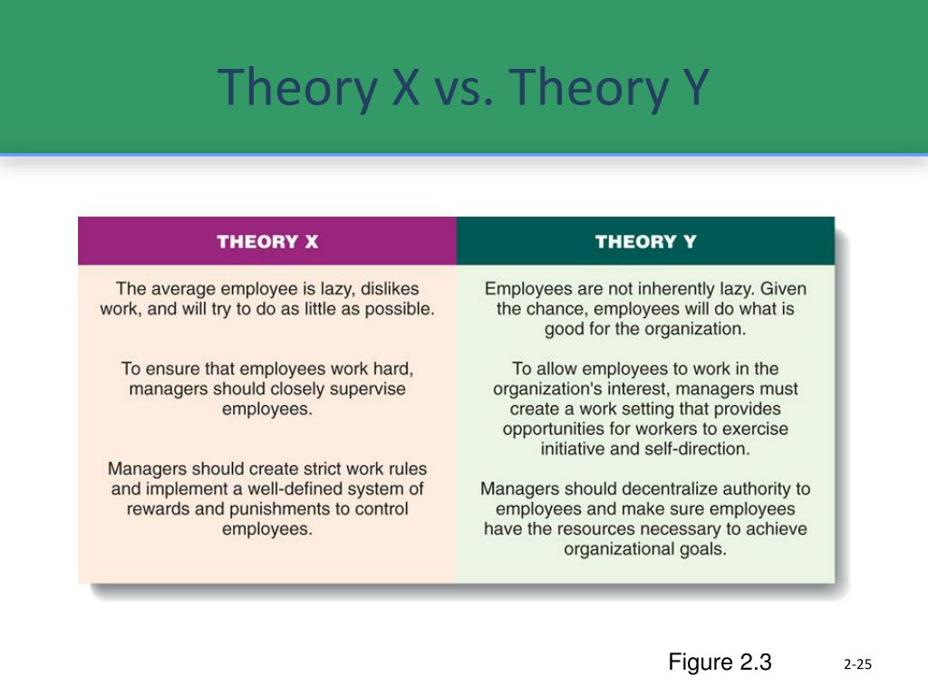 discuss mcgregor s theory x and theory y Theory x and theory y were introduced in 1960 by douglas mcgregor, an american social psychologist in his book 'the human side of enterprise' this is one of the most famous motivational theories in management.