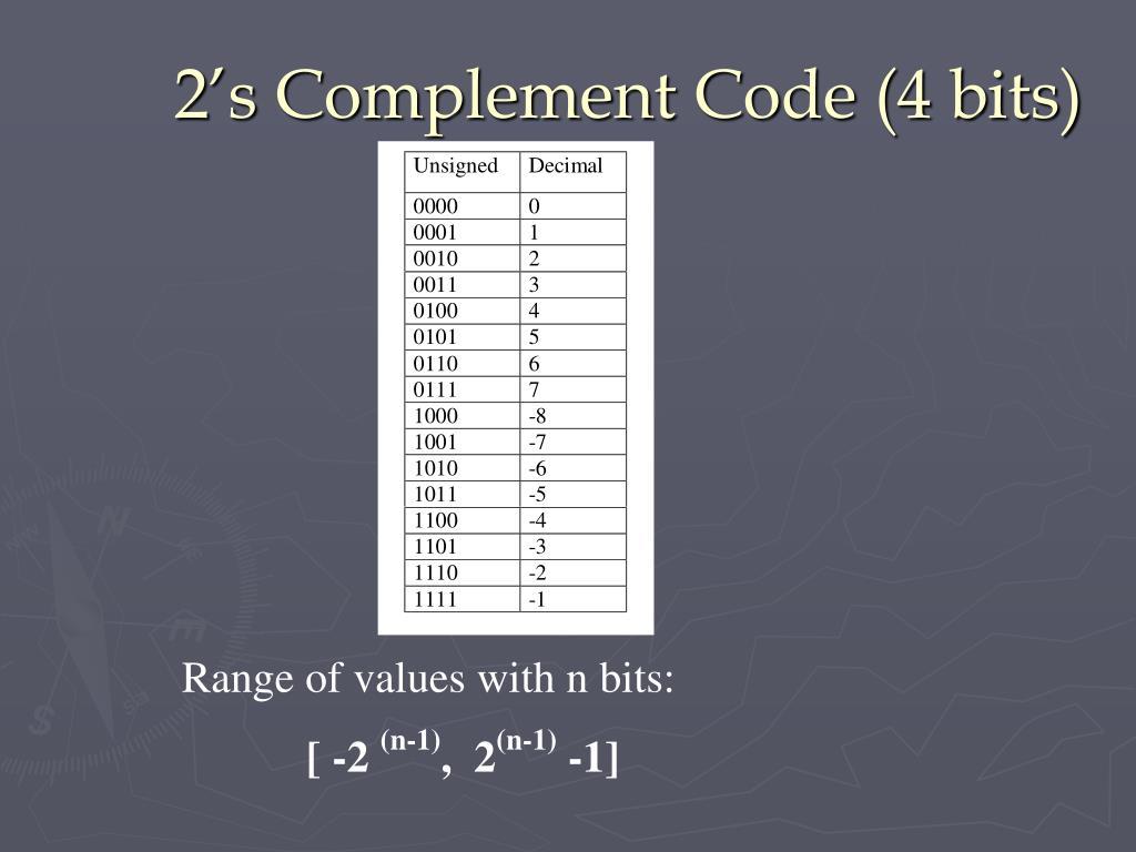 2's Complement Code (4 bits)