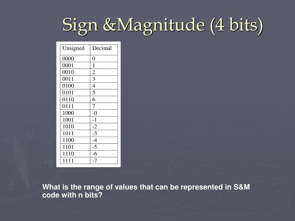 Sign &Magnitude (4 bits)