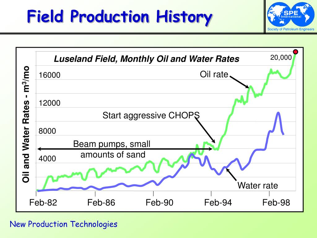 Field Production History