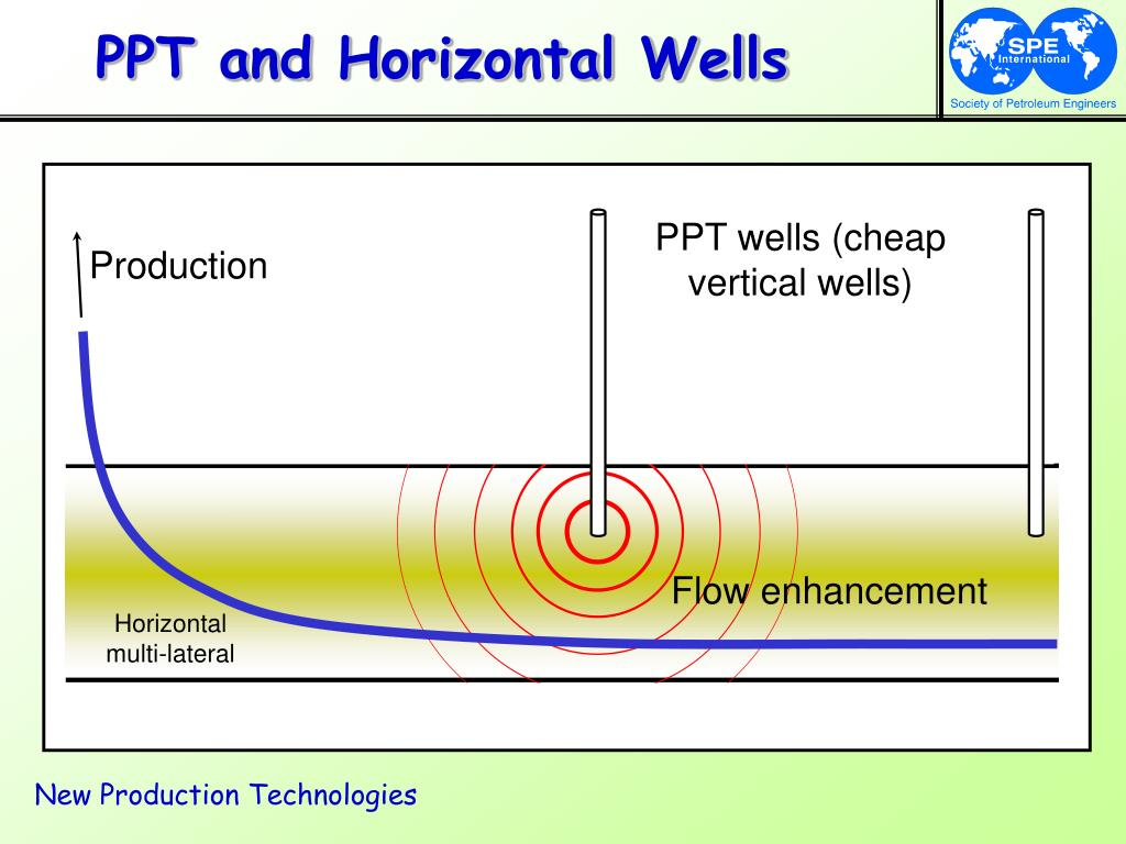 PPT and Horizontal Wells