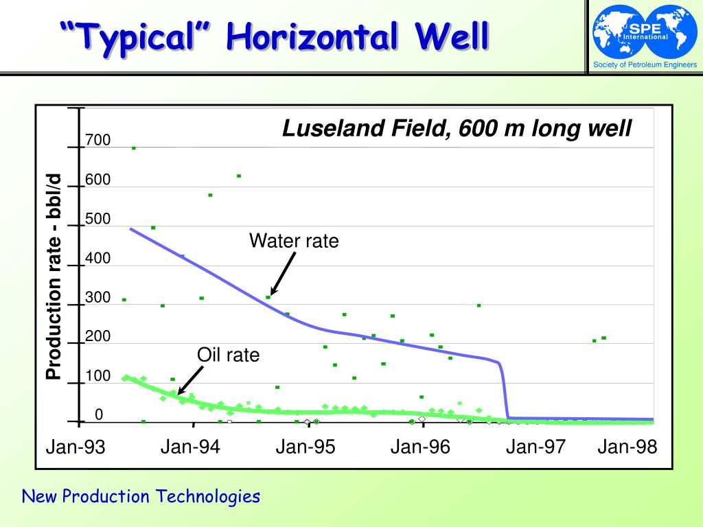 """Typical"" Horizontal Well"