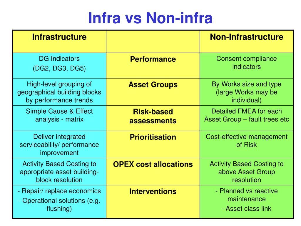 Infra vs Non-infra