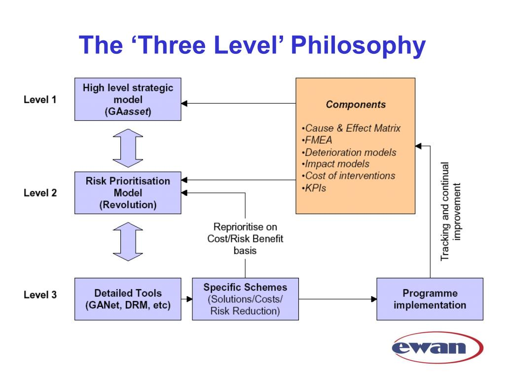 The 'Three Level' Philosophy