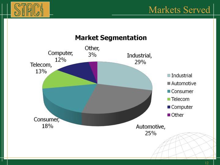 Markets Served