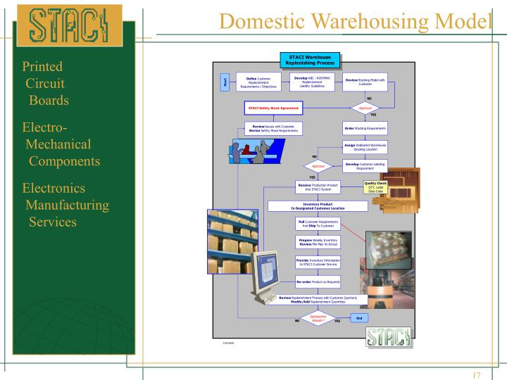 Domestic Warehousing Model