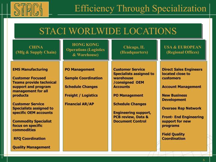 Efficiency Through Specialization