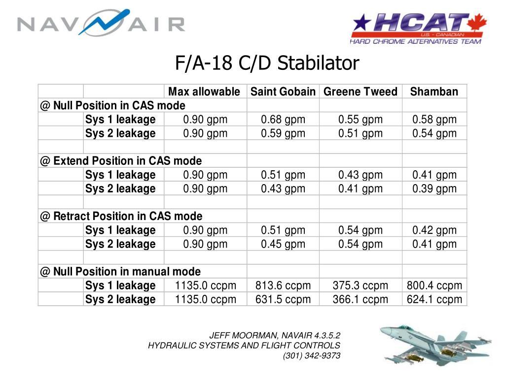 F/A-18 C/D Stabilator