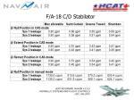 f a 18 c d stabilator17