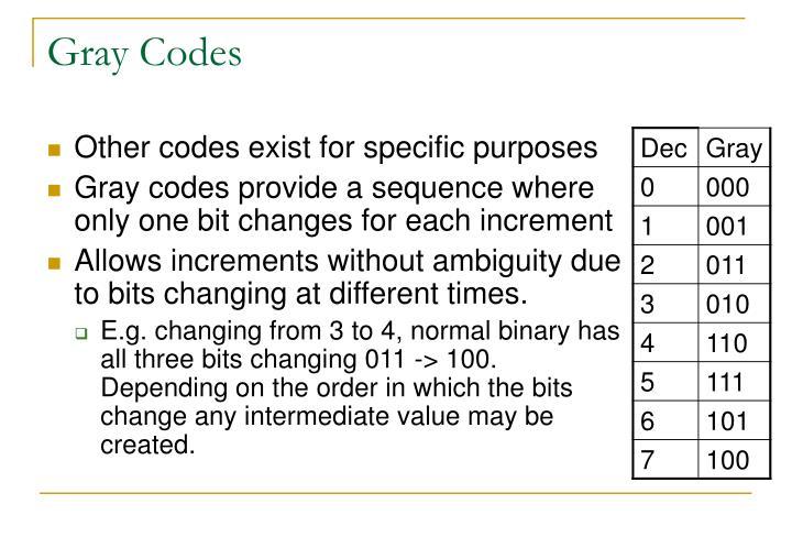 Gray Codes