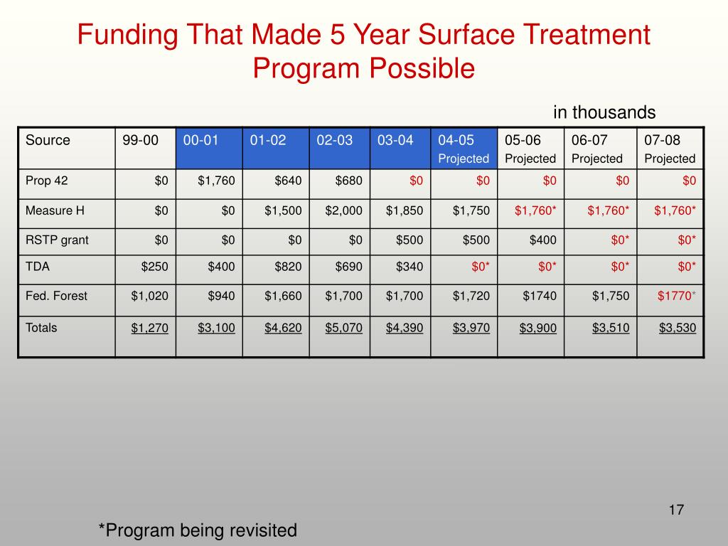 Funding That Made 5 Year Surface Treatment Program Possible