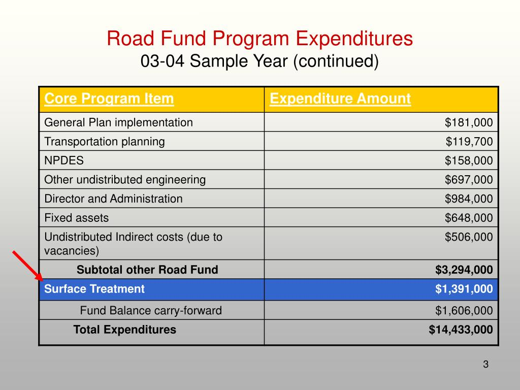 Road Fund Program Expenditures