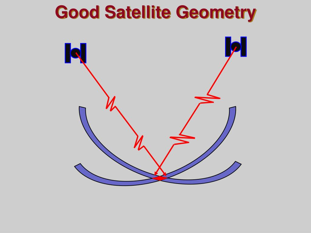 Good Satellite Geometry