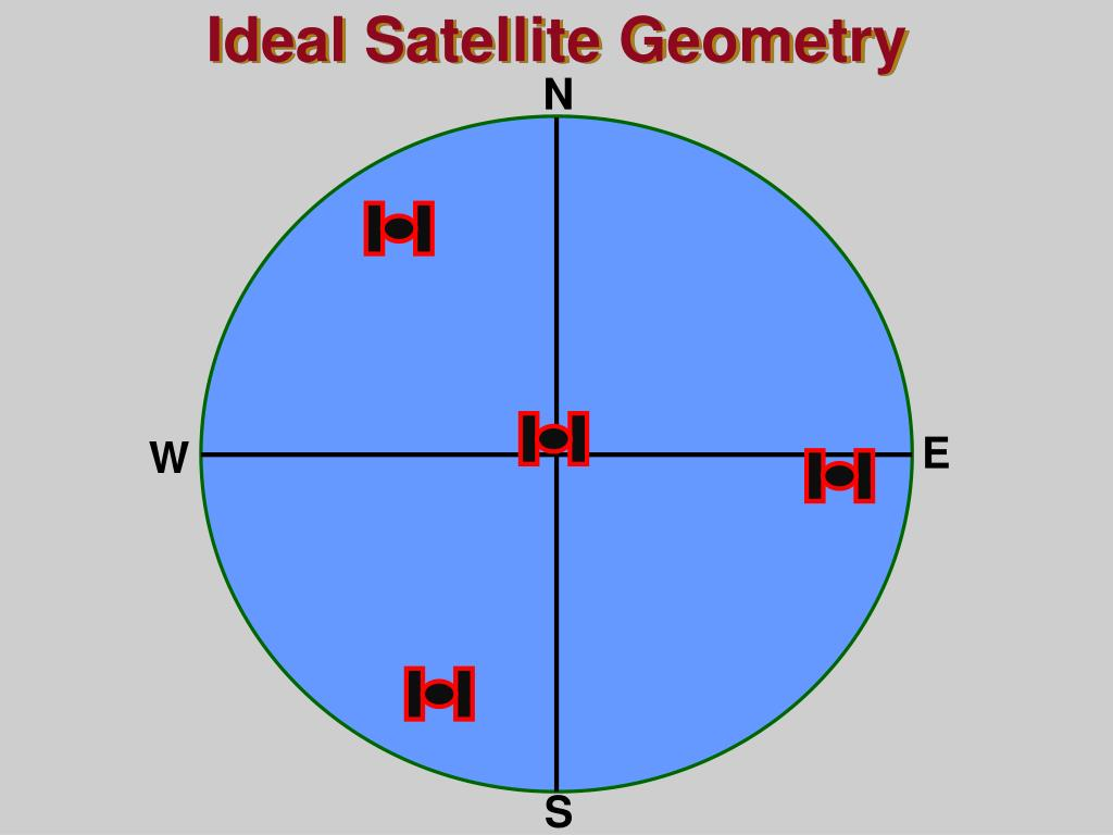 Ideal Satellite Geometry