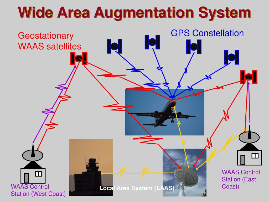 Wide Area Augmentation System