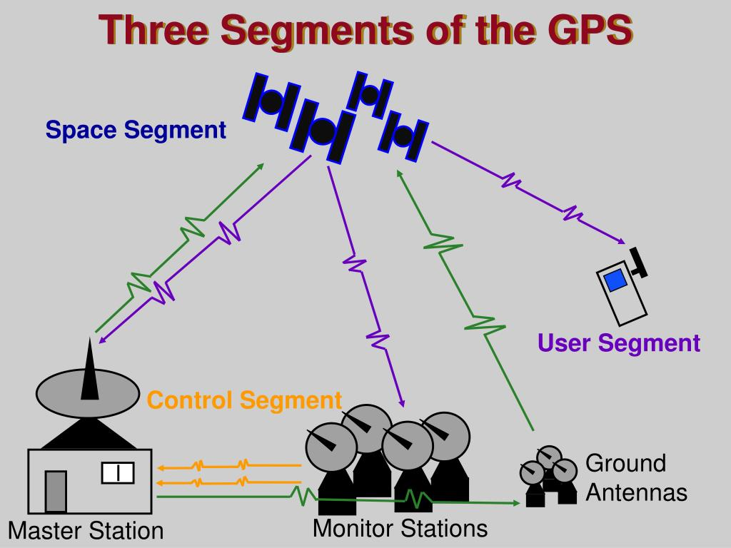 Three Segments of the GPS