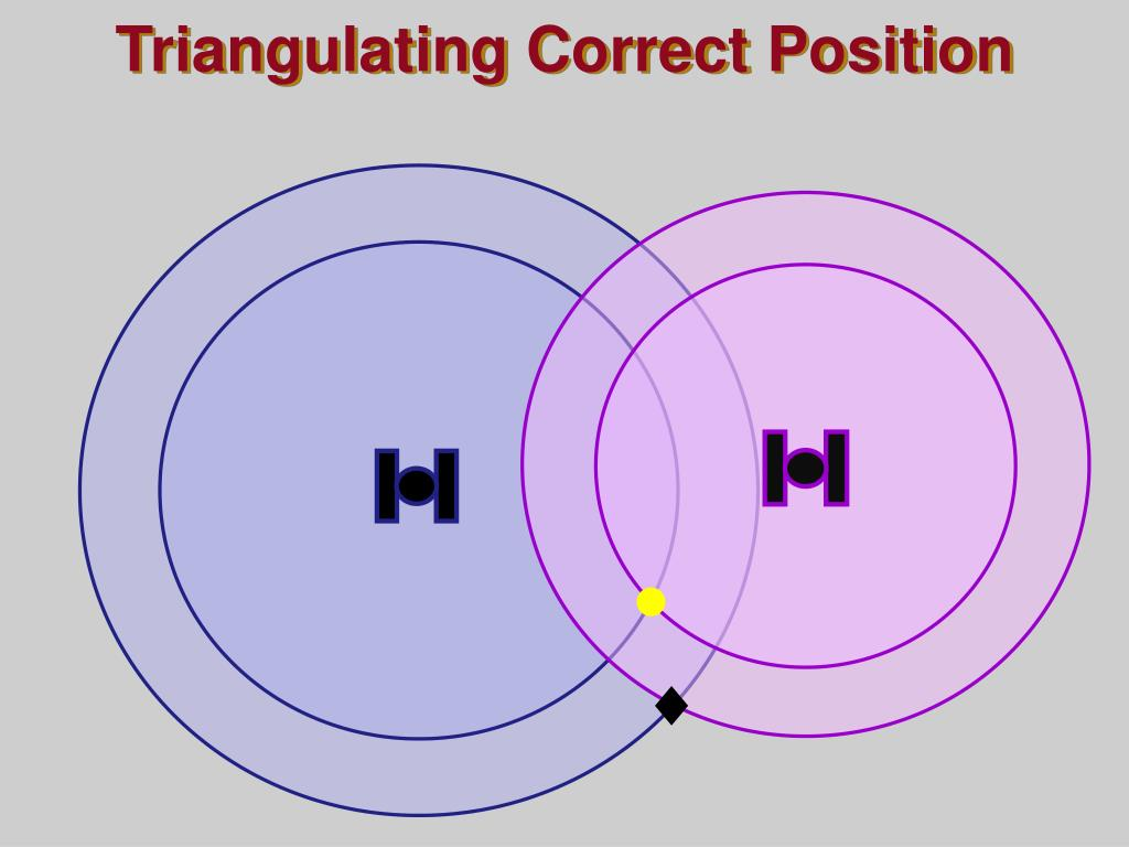 Triangulating Correct Position