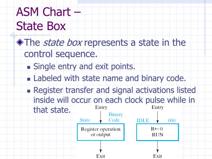 ASM Chart –