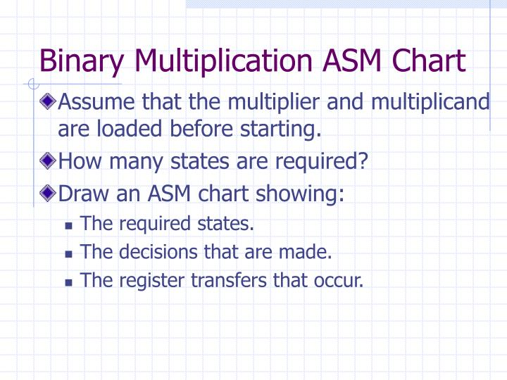 Binary Multiplication ASM Chart