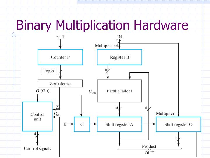 Binary Multiplication Hardware