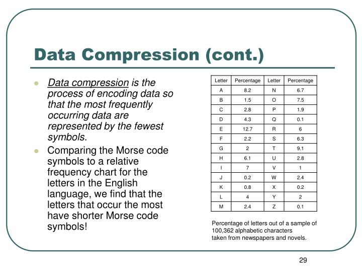 Data compression