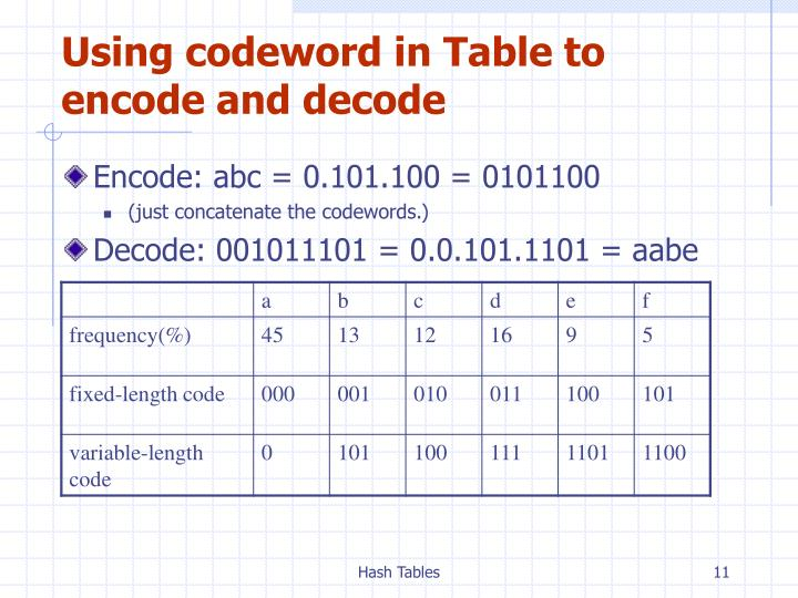 Using codeword in Table to encode and decode
