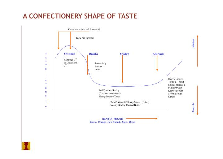 A CONFECTIONERY SHAPE OF TASTE