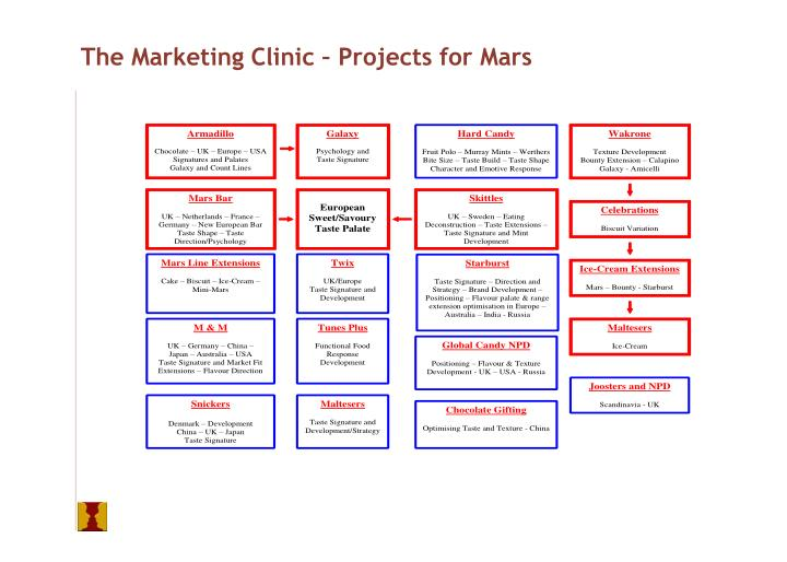 The Marketing Clinic – Projects for Mars
