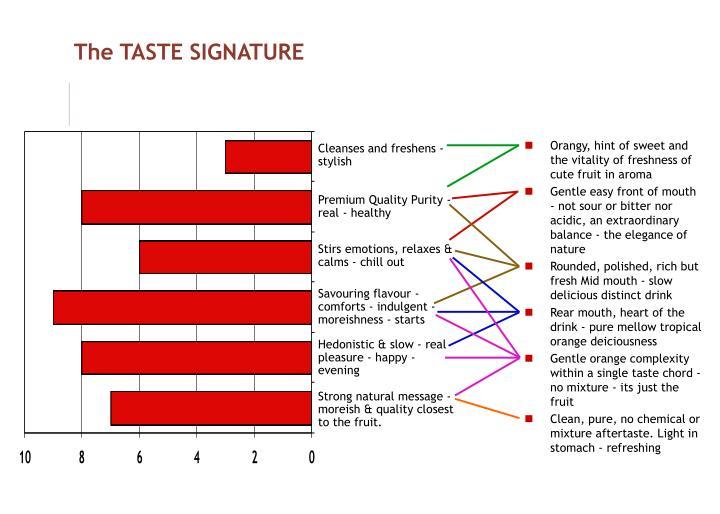 The TASTE SIGNATURE