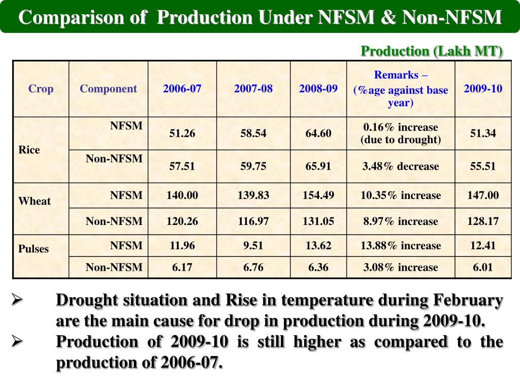 Comparison of  Production Under NFSM & Non-NFSM