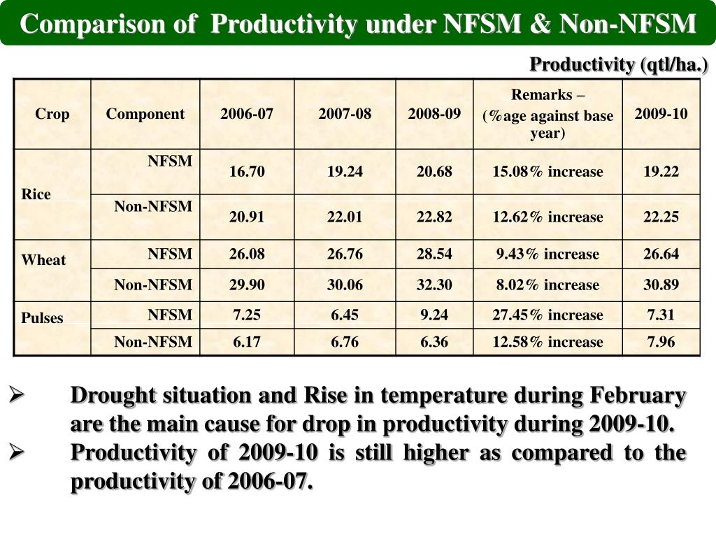 Comparison of  Productivity under NFSM & Non-NFSM