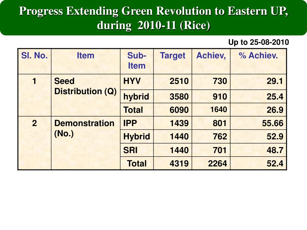 Progress Extending Green Revolution to Eastern UP, during  2010-11 (Rice)