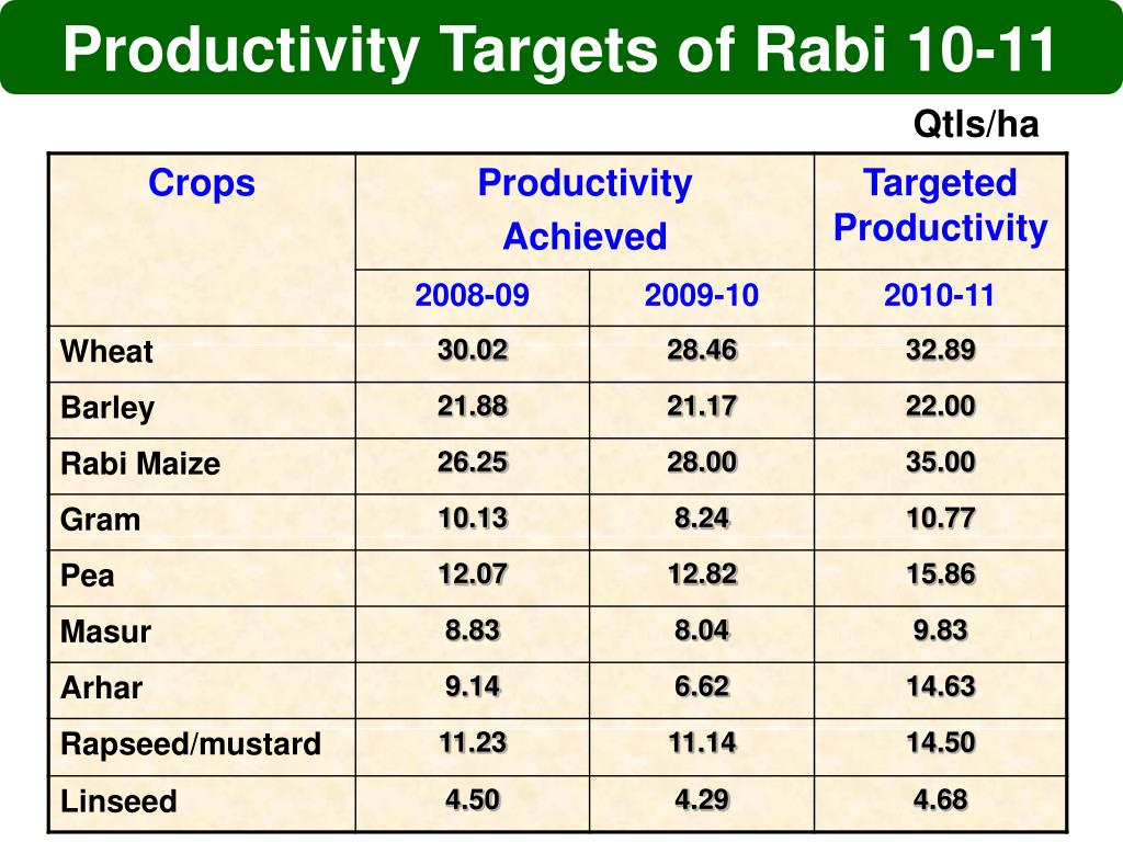 Productivity Targets of Rabi 10-11