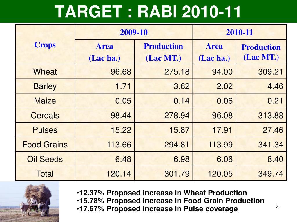 TARGET : RABI 2010-11