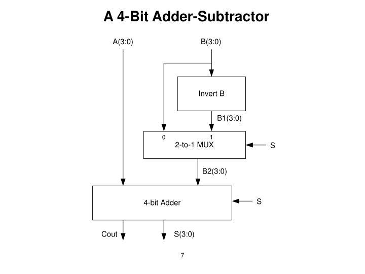 A 4-Bit Adder-Subtractor