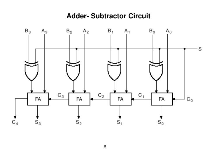 Adder- Subtractor Circuit
