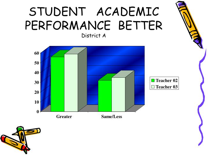 STUDENT   ACADEMIC PERFORMANCE  BETTER
