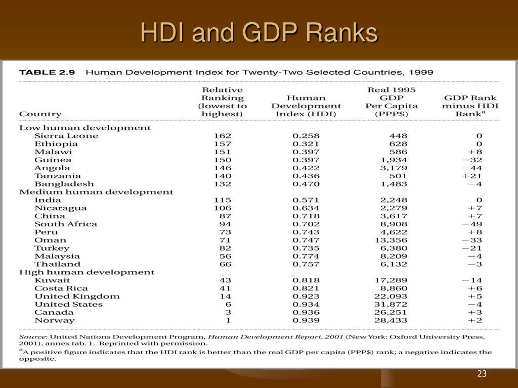 HDI and GDP Ranks