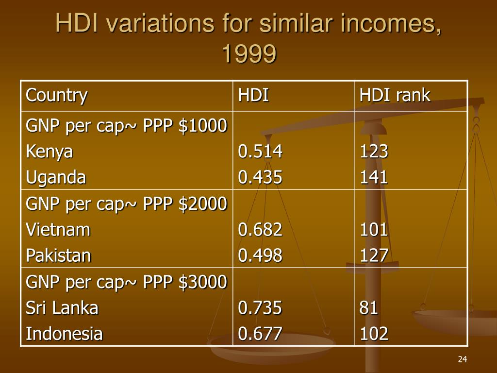 HDI variations for similar incomes, 1999