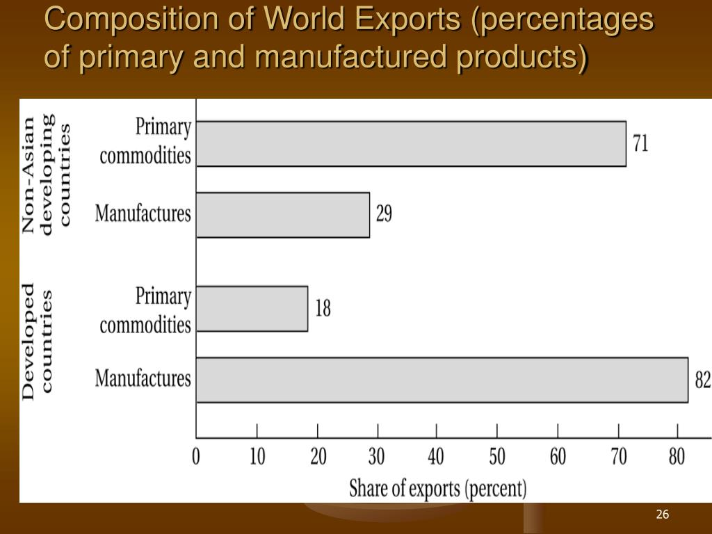Composition of World Exports (percentages of primary and manufactured products)