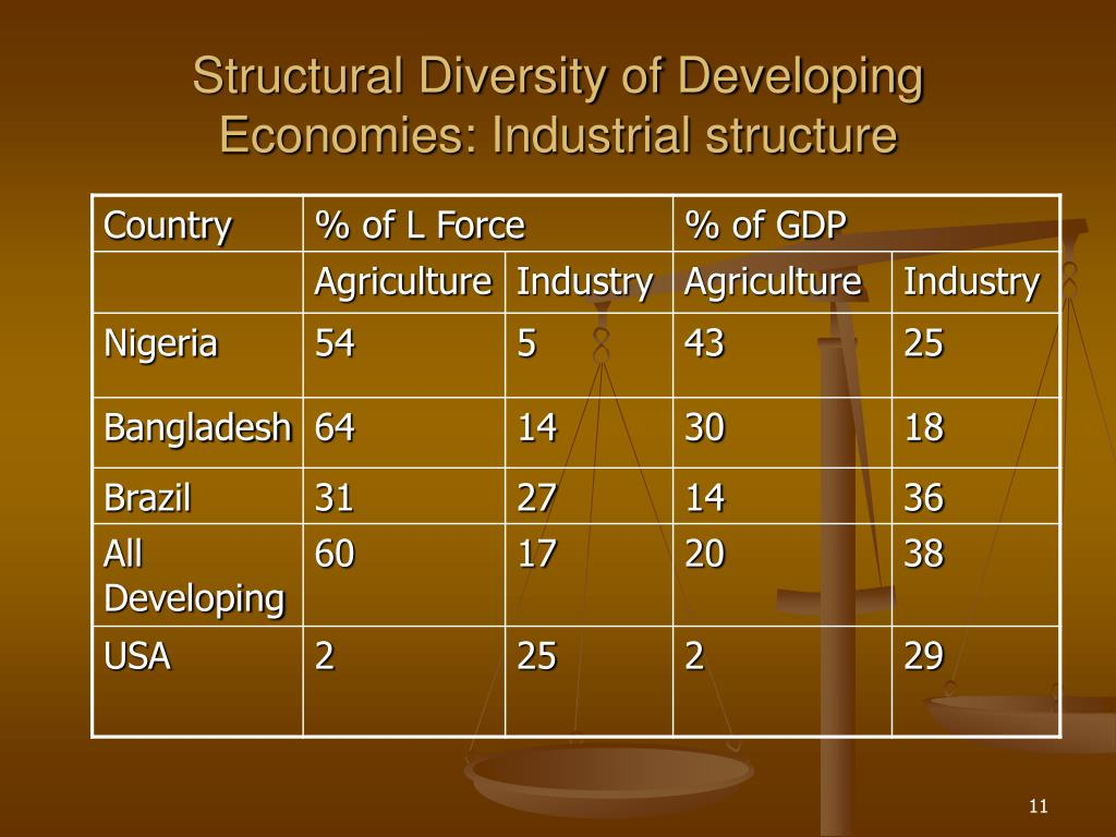 Structural Diversity of Developing Economies: Industrial structure