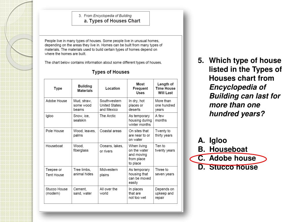 Which type of house listed in the Types of Houses chart from