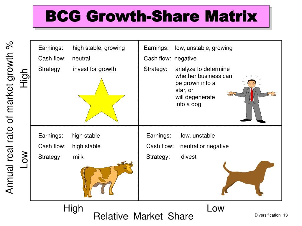 bcg growth share matrix for nokia